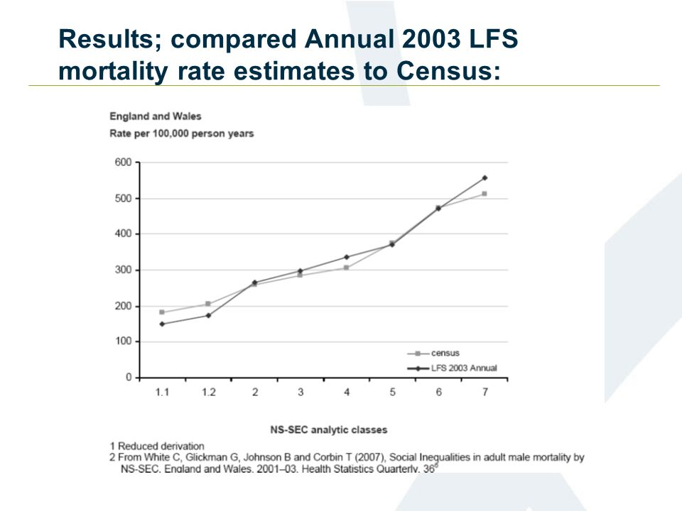 Results; compared Annual 2003 LFS mortality rate estimates to Census: