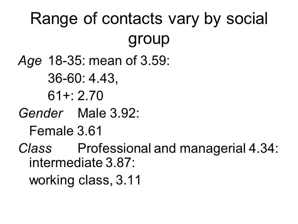 Range of contacts vary by social group Age18-35: mean of 3.59: 36-60: 4.43, 61+: 2.70 Gender Male 3.92: Female 3.61 Class Professional and managerial 4.34: intermediate 3.87: working class, 3.11