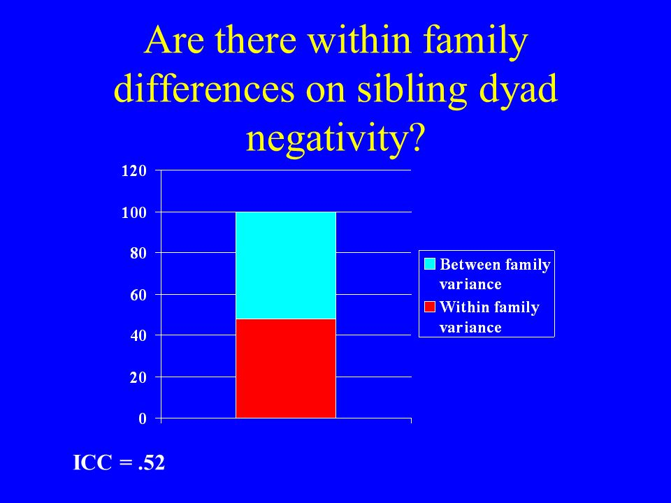 Are there within family differences on sibling dyad negativity? ICC =.52