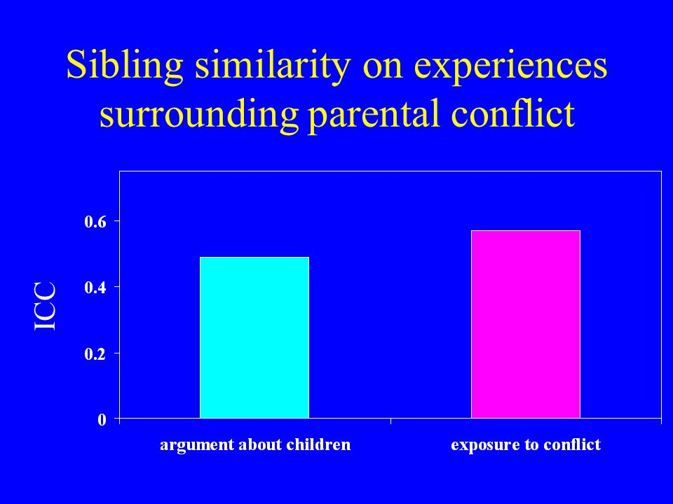 Sibling similarity on experiences surrounding parental conflict ICC
