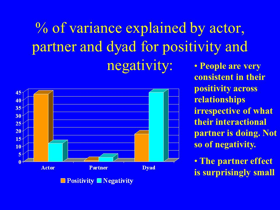 % of variance explained by actor, partner and dyad for positivity and negativity: People are very consistent in their positivity across relationships