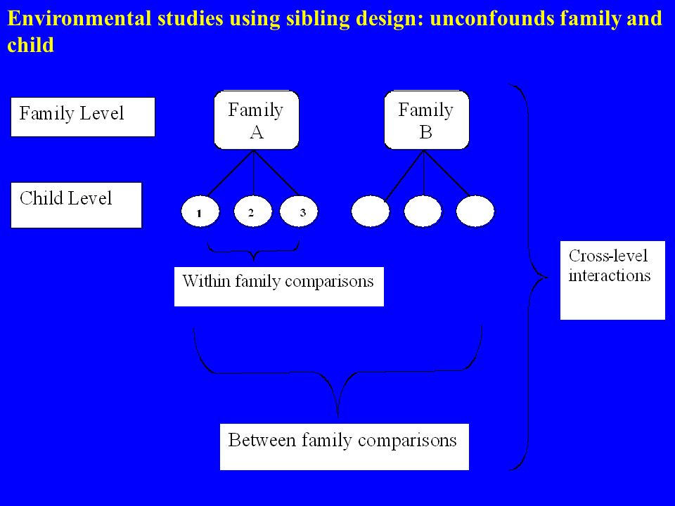Environmental studies using sibling design: unconfounds family and child