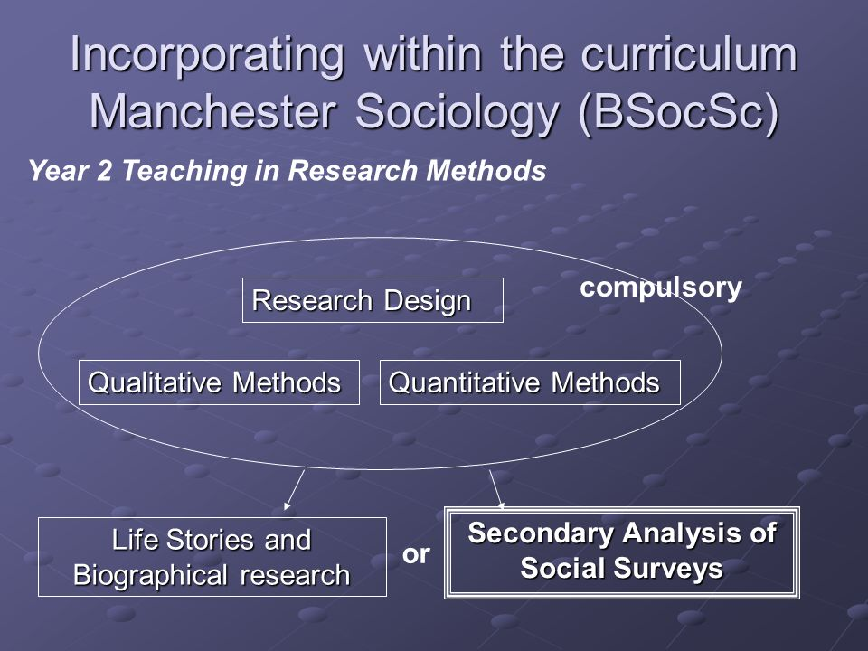 Incorporating within the curriculum Manchester Sociology (BSocSc) Research Design Secondary Analysis of Social Surveys Qualitative Methods Quantitative Methods Life Stories and Biographical research or compulsory Year 2 Teaching in Research Methods