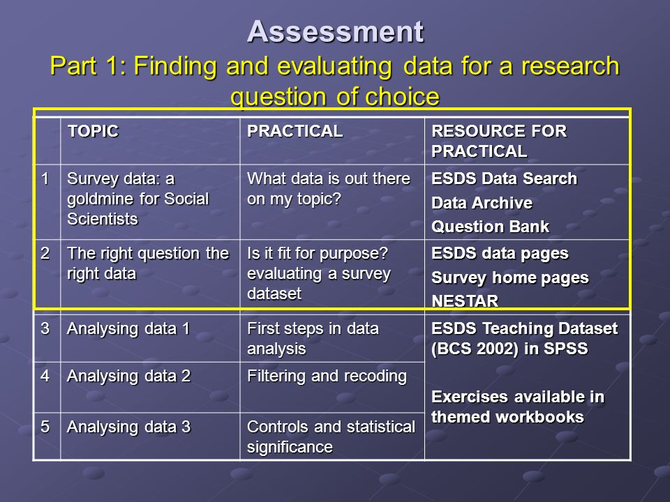 Assessment Part 1: Finding and evaluating data for a research question of choice TOPICPRACTICAL RESOURCE FOR PRACTICAL 1 Survey data: a goldmine for Social Scientists What data is out there on my topic.