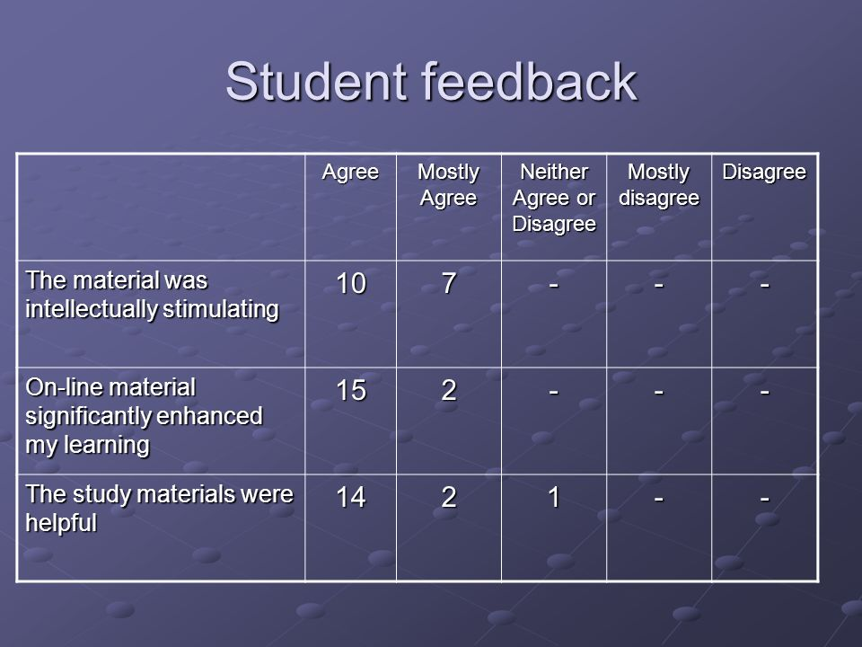 Student feedback Agree Mostly Agree Neither Agree or Disagree Mostly disagree Disagree The material was intellectually stimulating 107--- On-line material significantly enhanced my learning 152--- The study materials were helpful 1421--