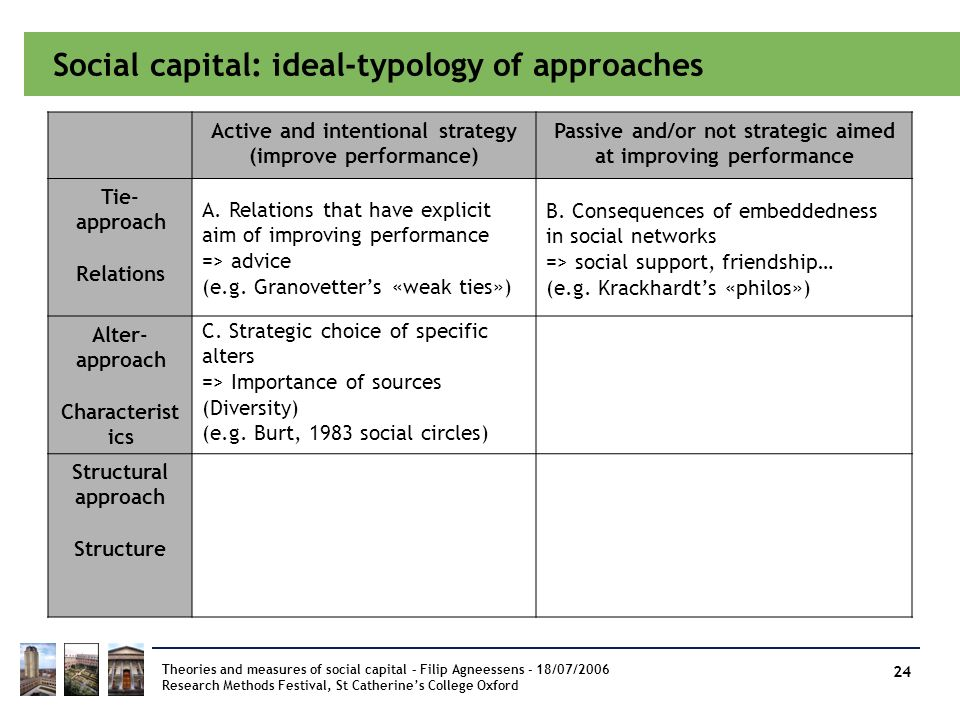 Social capital: ideal-typology of approaches Theories and measures of social capital – Filip Agneessens - 18/07/2006 Research Methods Festival, St Cat