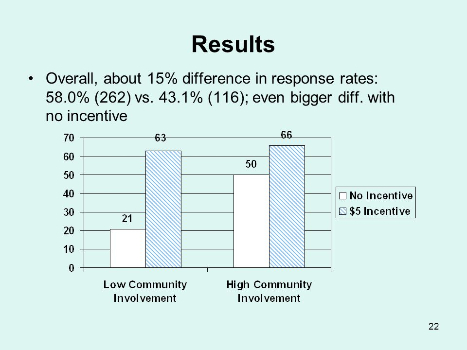 22 Results Overall, about 15% difference in response rates: 58.0% (262) vs. 43.1% (116); even bigger diff. with no incentive