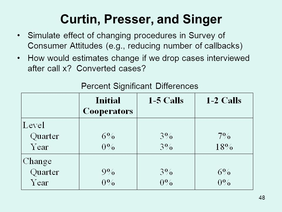 48 Curtin, Presser, and Singer Simulate effect of changing procedures in Survey of Consumer Attitudes (e.g., reducing number of callbacks) How would e