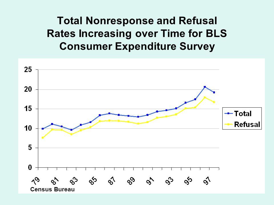 6 Until Recently, Current Population Surveys Rates Had Been Stable Census Bureau
