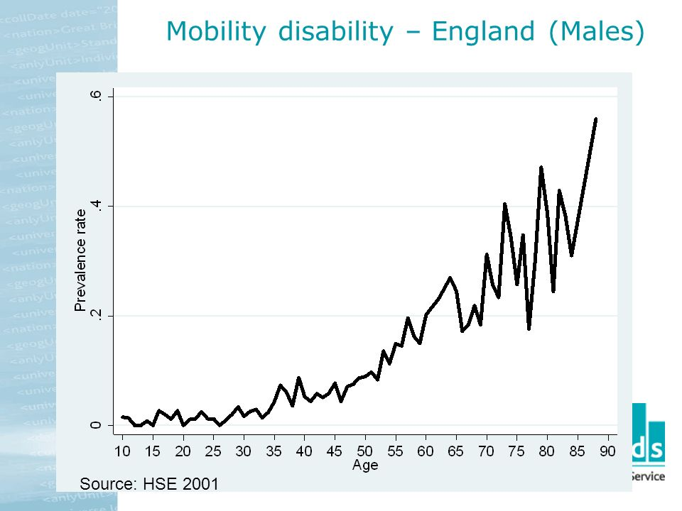Source: HSE 2001 Mobility disability – England (Males)