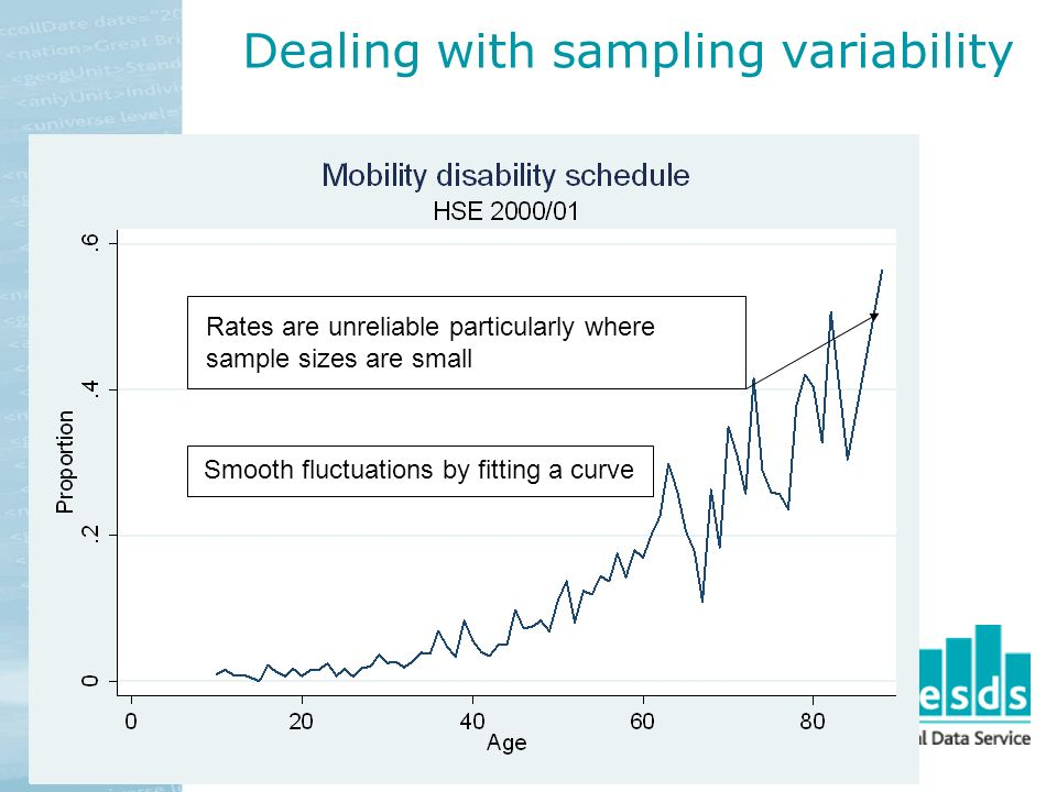 Dealing with sampling variability Rates are unreliable particularly where sample sizes are small Smooth fluctuations by fitting a curve