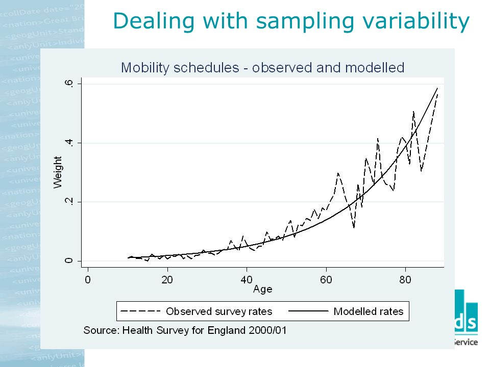 Dealing with sampling variability