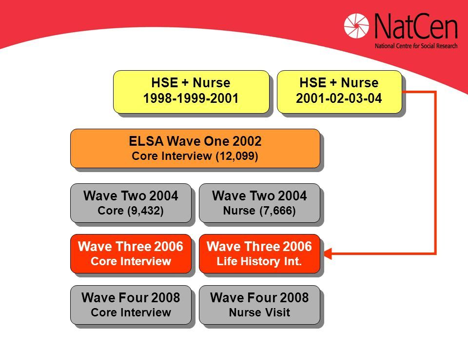 ELSA Wave One 2002 Core Interview (12,099) ELSA Wave One 2002 Core Interview (12,099) HSE + Nurse 1998-1999-2001 HSE + Nurse 1998-1999-2001 HSE + Nurs