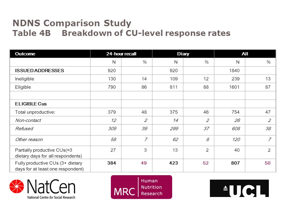 NDNS Comparison Study Table 4B Breakdown of CU-level response rates Outcome24-hour recallDiaryAll N%N%N% ISSUED ADDRESSES920 1840 Ineligible1301410912