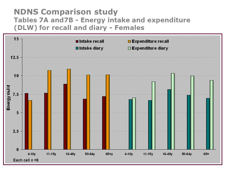 NDNS Comparison study Tables 7A and7B - Energy intake and expenditure (DLW) for recall and diary - Females Each cell n =8