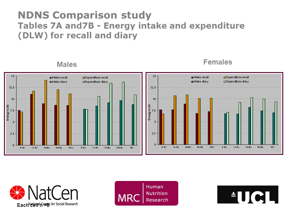 NDNS Comparison study Tables 7A and7B - Energy intake and expenditure (DLW) for recall and diary Each cell n =8 Males Females