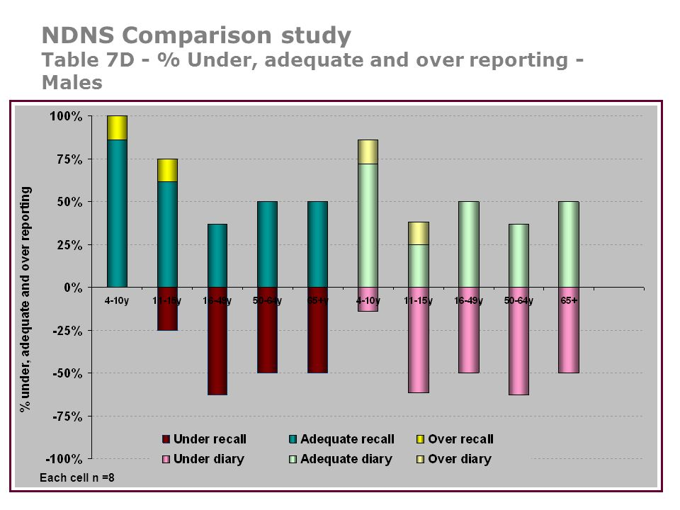 NDNS Comparison study Table 7D - % Under, adequate and over reporting - Males Each cell n =8