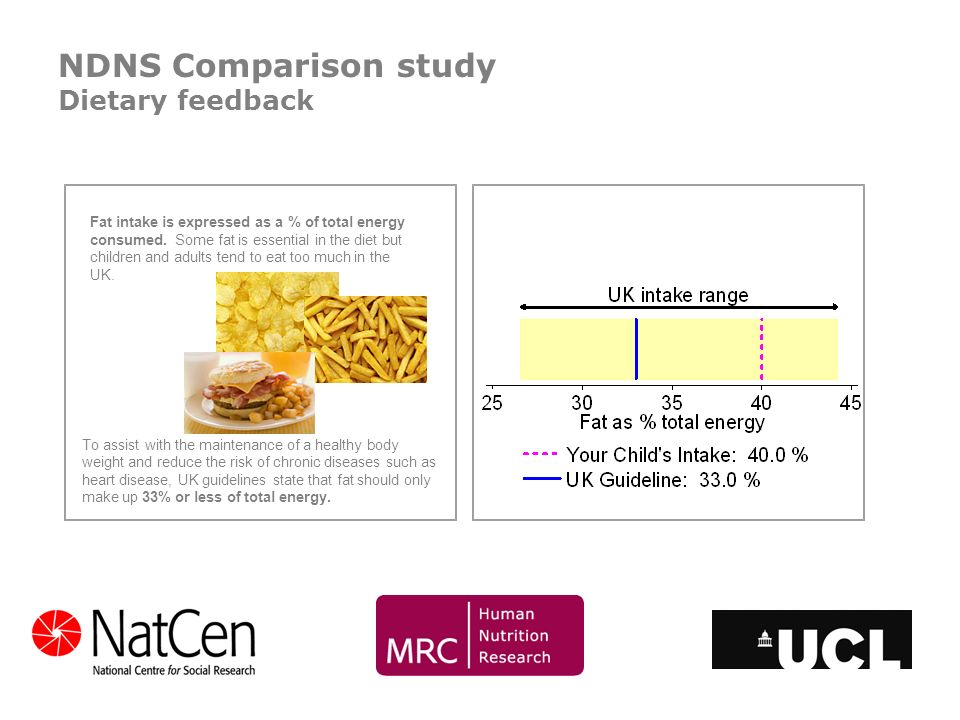 Fat intake is expressed as a % of total energy consumed. Some fat is essential in the diet but children and adults tend to eat too much in the UK. To