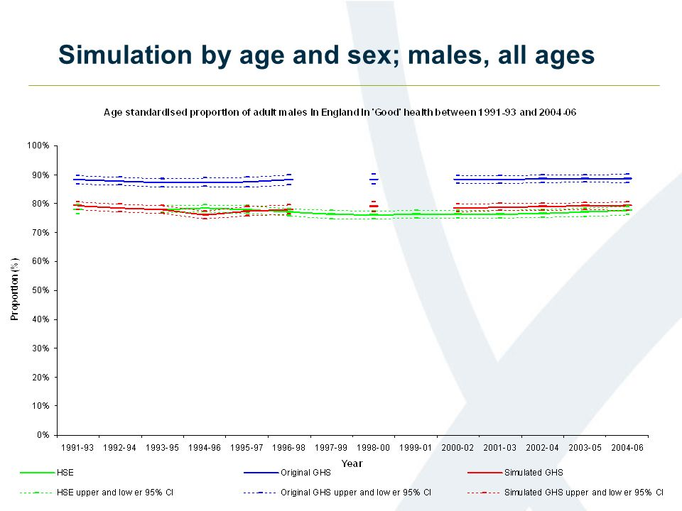 Simulation by age and sex; males, all ages