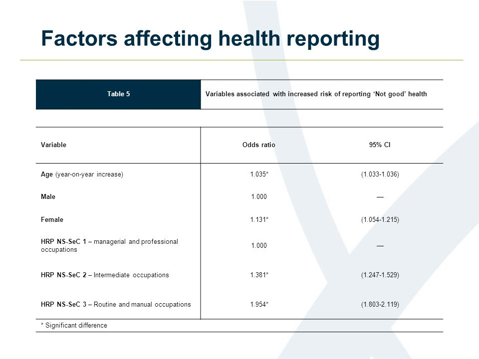 Factors affecting health reporting Table 5Variables associated with increased risk of reporting Not good health VariableOdds ratio95% CI Age (year-on-year increase)1.035*(1.033-1.036) Male1.000–– Female1.131*(1.054-1.215) HRP NS-SeC 1 – managerial and professional occupations 1.000–– HRP NS-SeC 2 – Intermediate occupations1.381*(1.247-1.529) HRP NS-SeC 3 – Routine and manual occupations1.954*(1.803-2.119) * Significant difference