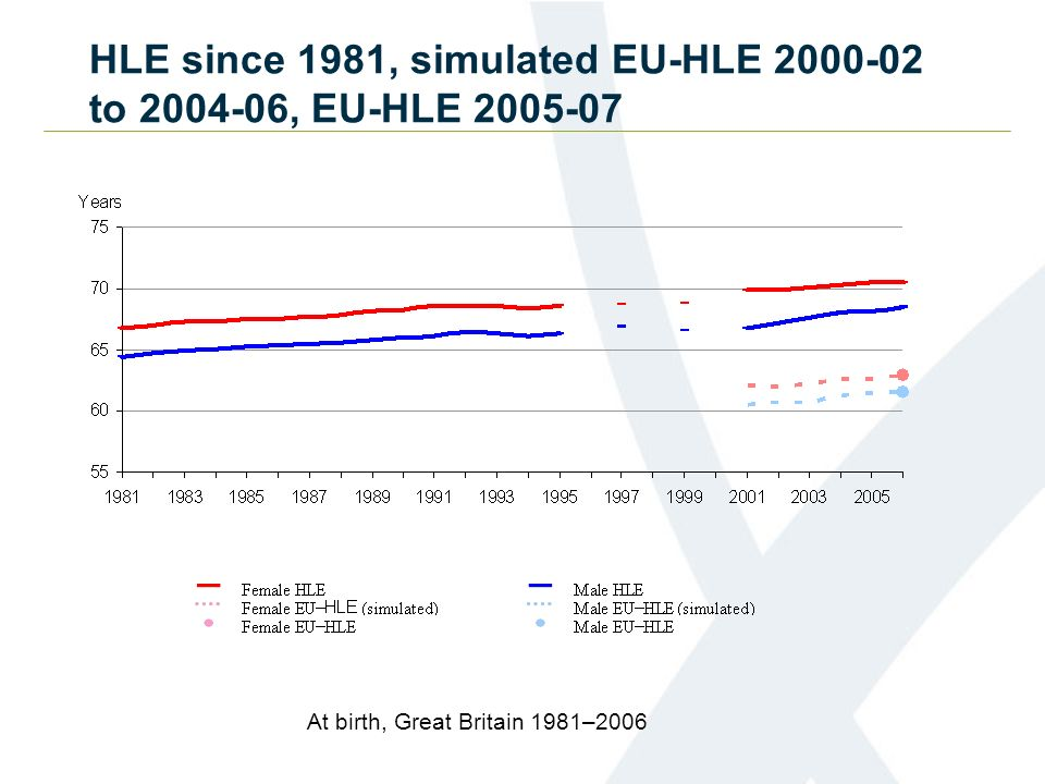 HLE since 1981, simulated EU-HLE 2000-02 to 2004-06, EU-HLE 2005-07 At birth, Great Britain 1981–2006