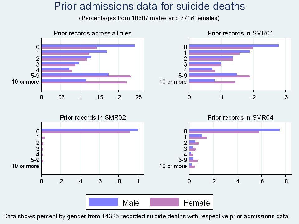 Summary data – hospital episodes by gender