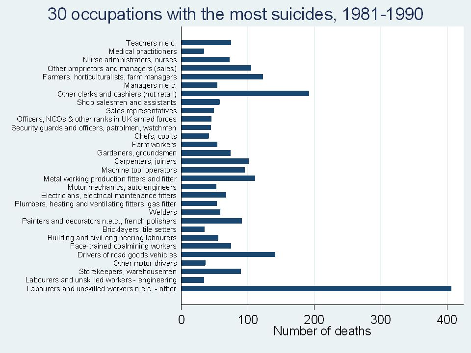 Summary data – suicide by occupation