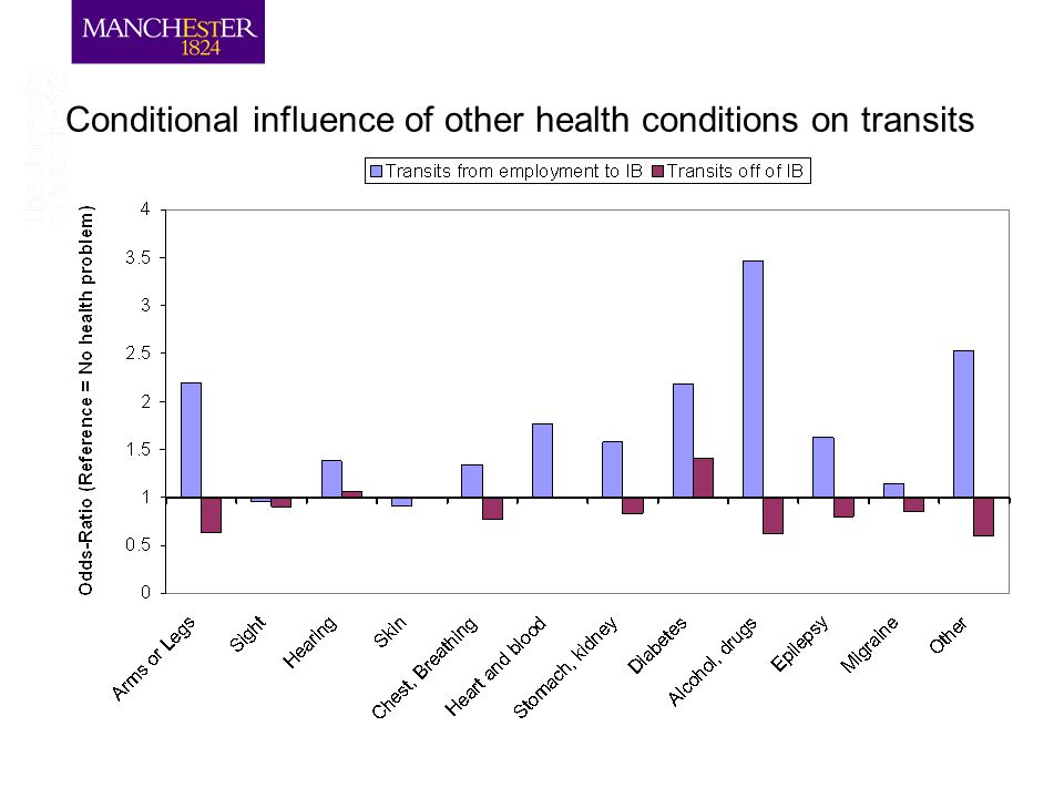 Conditional influence of other health conditions on transits