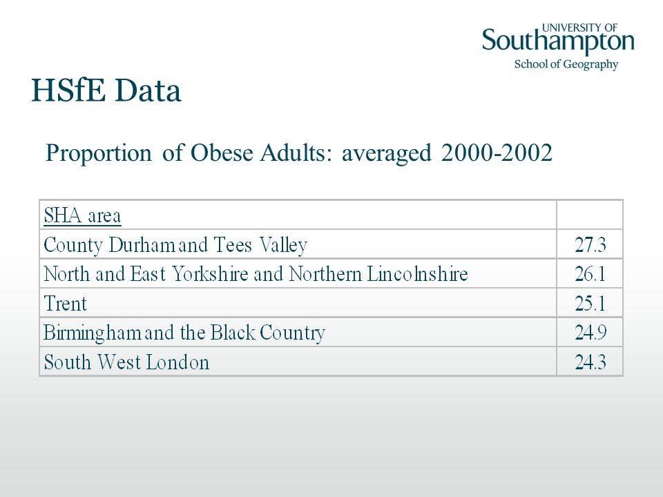 HSfE Data Proportion of Obese Adults: averaged 2000-2002
