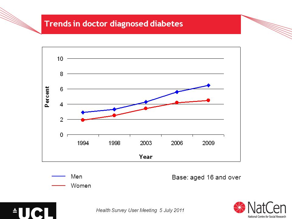 Health Survey User Meeting 5 July 2011 Trends in doctor diagnosed diabetes Base: aged 16 and over Men Women