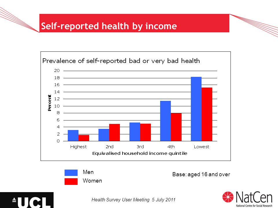 Health Survey User Meeting 5 July 2011 Self-reported health by income Base: aged 16 and over Men Women