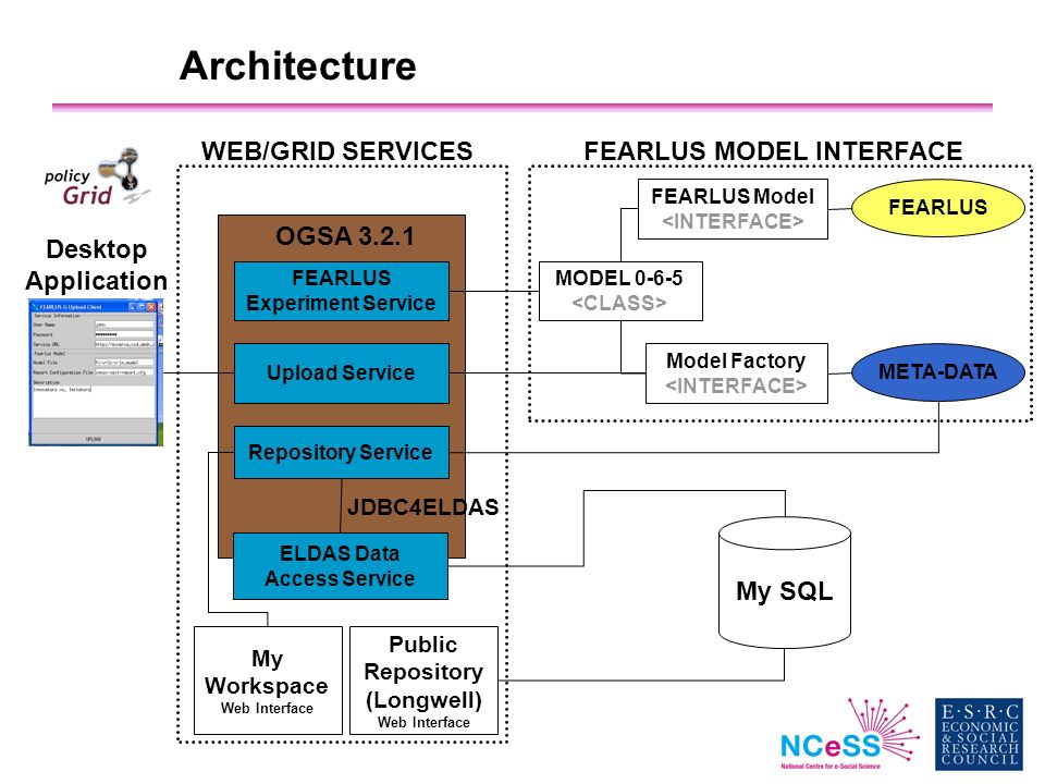 Architecture Desktop Application FEARLUS Experiment Service Upload Service Repository Service ELDAS Data Access Service MODEL 0-6-5 FEARLUS Model Mode