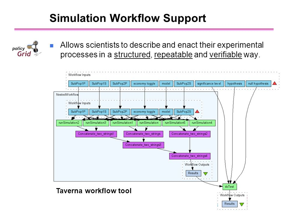 Simulation Workflow Support Taverna workflow tool n Allows scientists to describe and enact their experimental processes in a structured, repeatable and verifiable way.