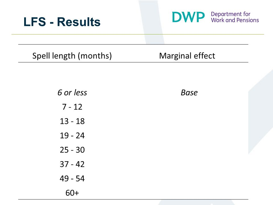 LFS - Results Spell length (months)Marginal effect 6 or less Base 7 - 12- 17.7 13 - 18- 27.2 19 - 24- 11.3 25 - 30- 21.0 37 - 42- 12.1 49 - 54- 24.3 60+- 10.5