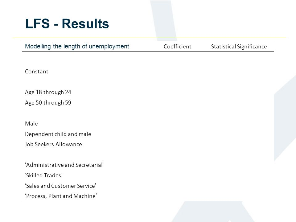 LFS – Results Modelling the probability of finding employment Marginal Effects Statistical Significance Male-3.7 * Married9.1 *** Dependent child and male-1.7 * Dependent child and female-10.7 *** Job Seekers Allowance19.2 * GCSE5.3 *** Further Education13.6 *** Degree12.1 ***