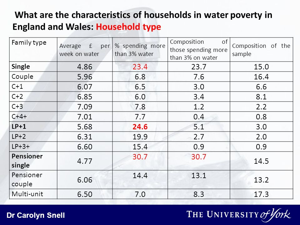 Dr Carolyn Snell What are the characteristics of households in water poverty in England and Wales: Household type Family type Average £ per week on wa
