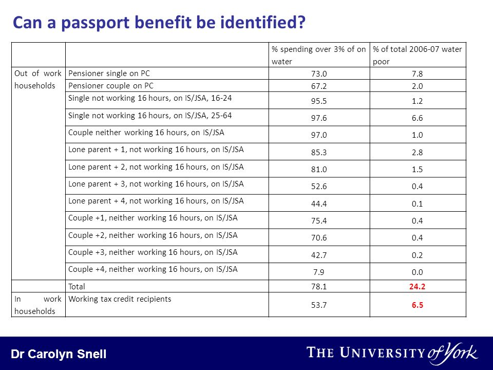 Dr Carolyn Snell Can a passport benefit be identified? % spending over 3% of on water % of total 2006-07 water poor Out of work households Pensioner s