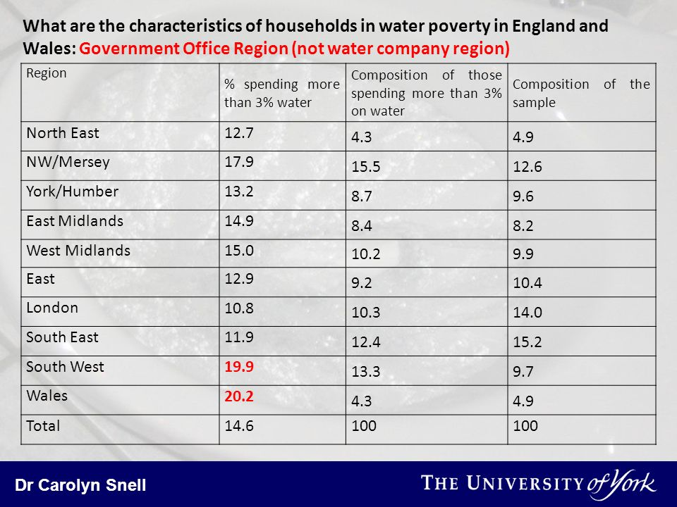 Dr Carolyn Snell What are the characteristics of households in water poverty in England and Wales: Government Office Region (not water company region)