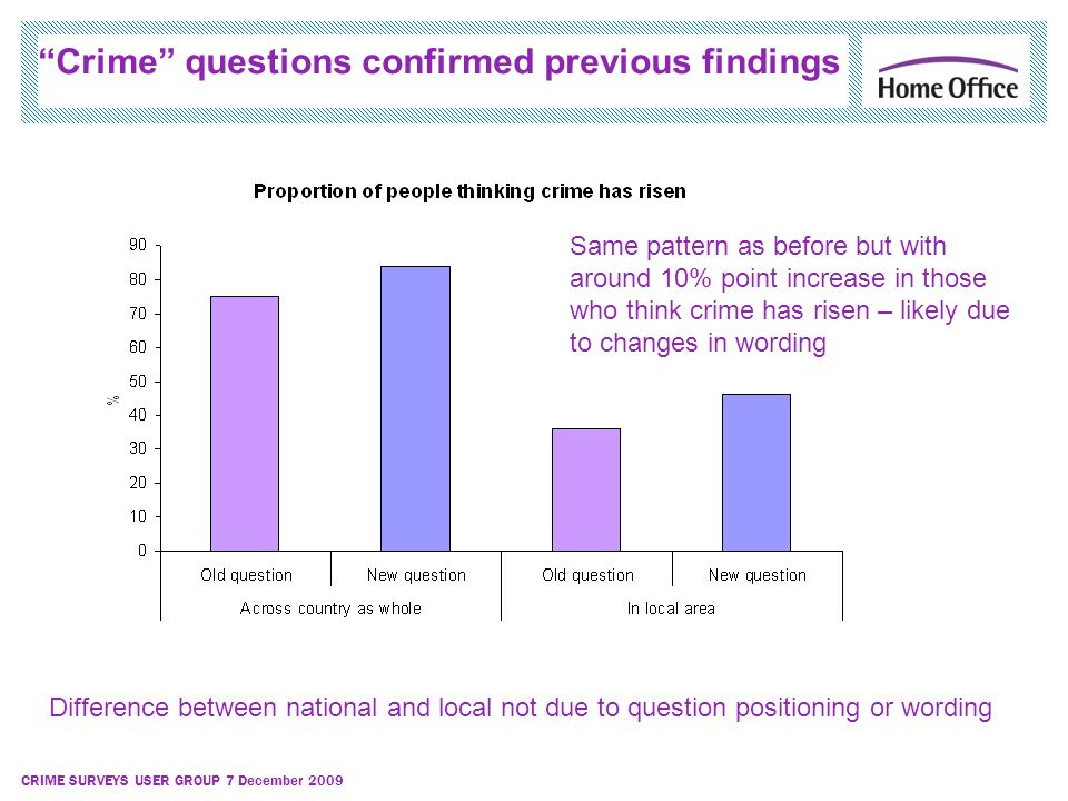 CRIME SURVEYS USER GROUP 7 December 2009 Crime questions confirmed previous findings Same pattern as before but with around 10% point increase in those who think crime has risen – likely due to changes in wording Difference between national and local not due to question positioning or wording
