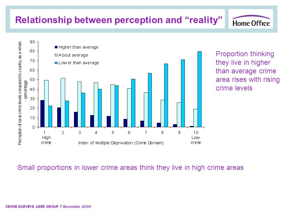 CRIME SURVEYS USER GROUP 7 December 2009 Relationship between perception and reality Small proportions in lower crime areas think they live in high cr