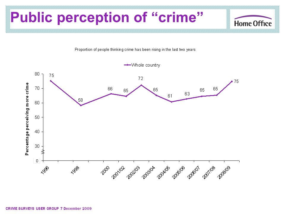 CRIME SURVEYS USER GROUP 7 December 2009 Public perception of crime