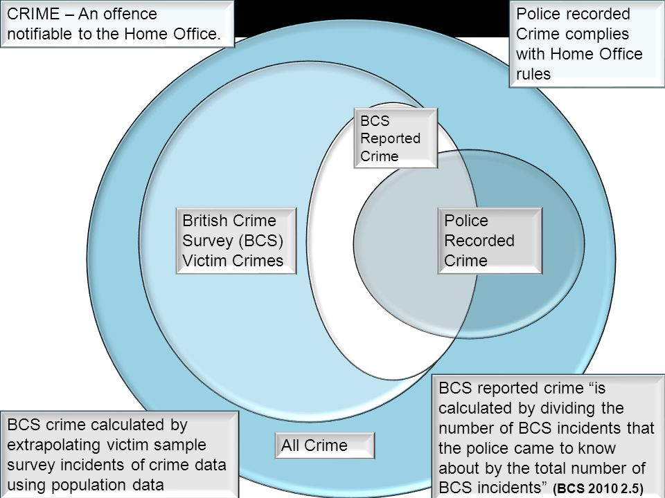 Police Recorded Crime BCS Reported Crime British Crime Survey (BCS) Victim Crimes All Crime CRIME – An offence notifiable to the Home Office.
