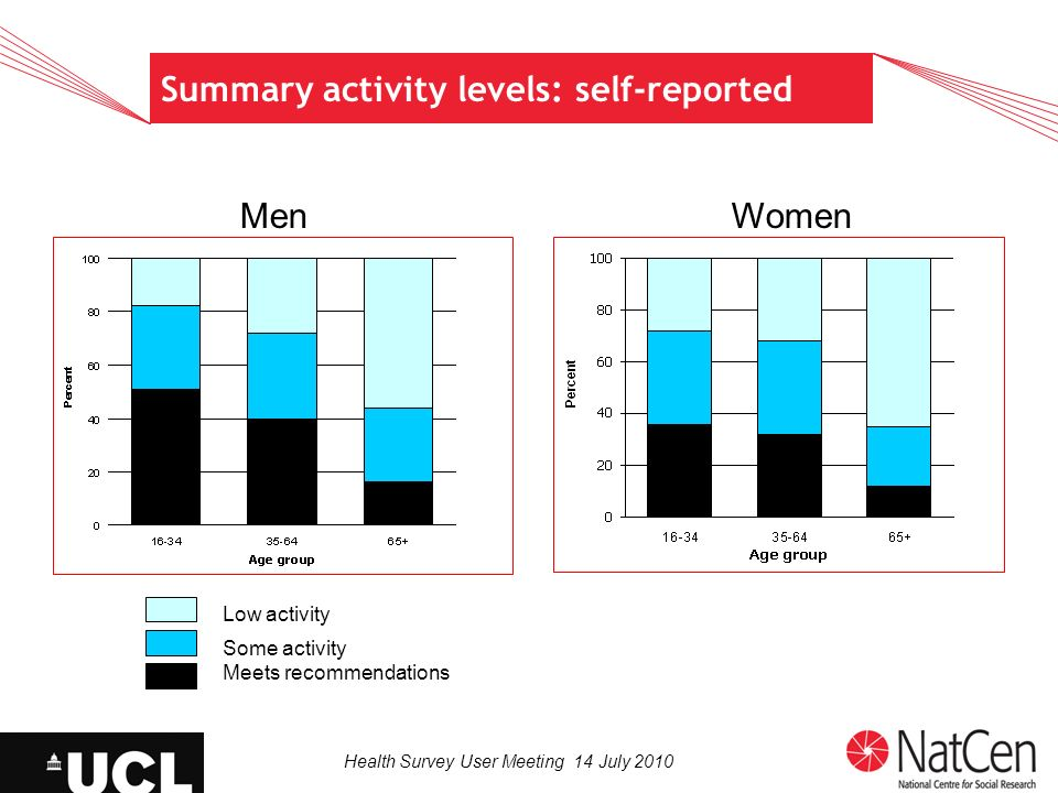 Health Survey User Meeting 14 July 2010 Summary activity levels: self-reported MenWomen Low activity Some activity Meets recommendations