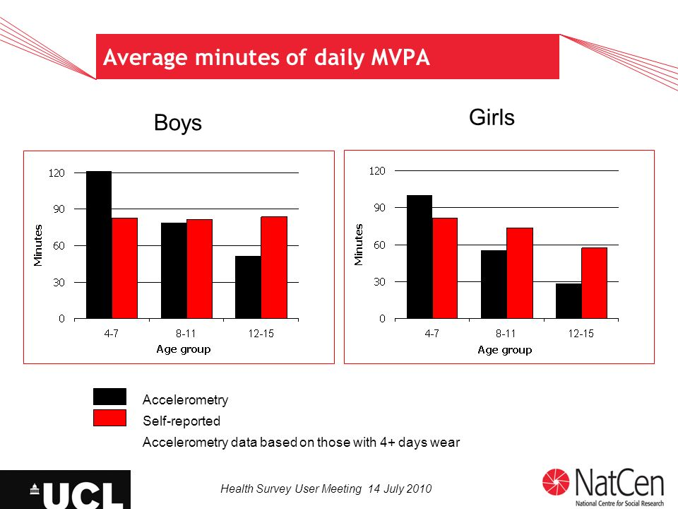 Health Survey User Meeting 14 July 2010 Average minutes of daily MVPA Boys Girls Accelerometry Self-reported Accelerometry data based on those with 4+