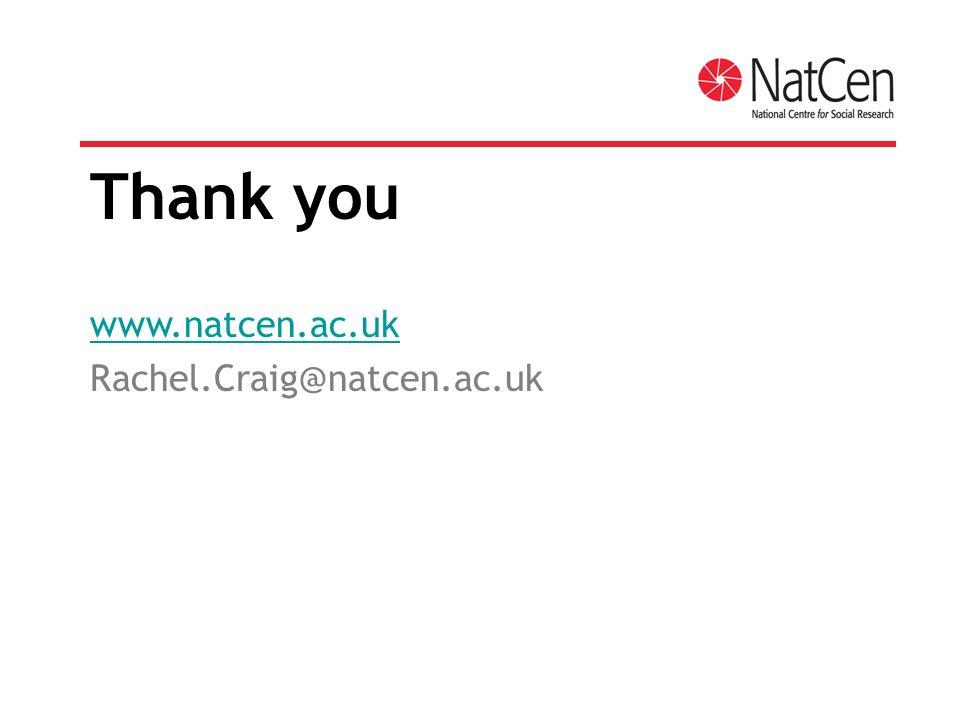 Thank you www.natcen.ac.uk Rachel.Craig@natcen.ac.uk
