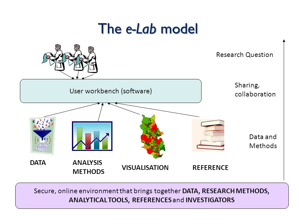 The e-Lab model Secure, online environment that brings together DATA, RESEARCH METHODS, ANALYTICAL TOOLS, REFERENCES and INVESTIGATORS User workbench (software) DATAANALYSIS METHODS VISUALISATIONREFERENCE Research Question Sharing, collaboration Data and Methods