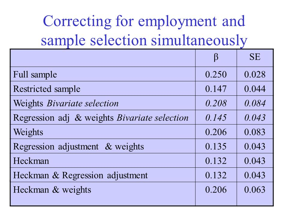 Correcting for employment and sample selection simultaneously βSE Full sample0.2500.028 Restricted sample0.1470.044 Weights Bivariate selection0.2080.