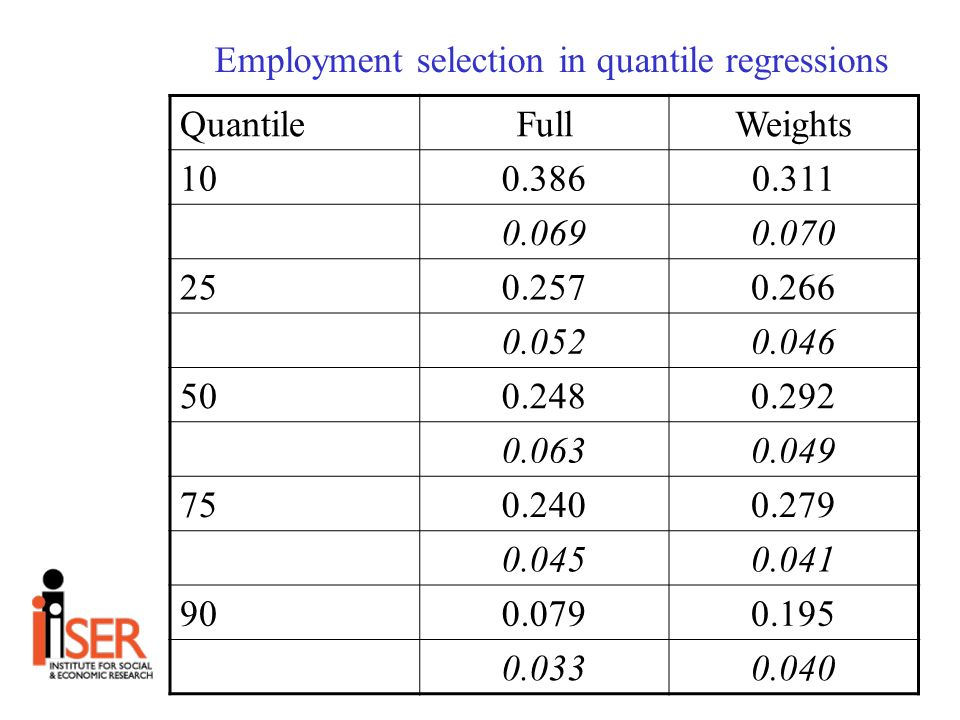 Employment selection in quantile regressions QuantileFullWeights 100.3860.311 0.0690.070 250.2570.266 0.0520.046 500.2480.292 0.0630.049 750.2400.279