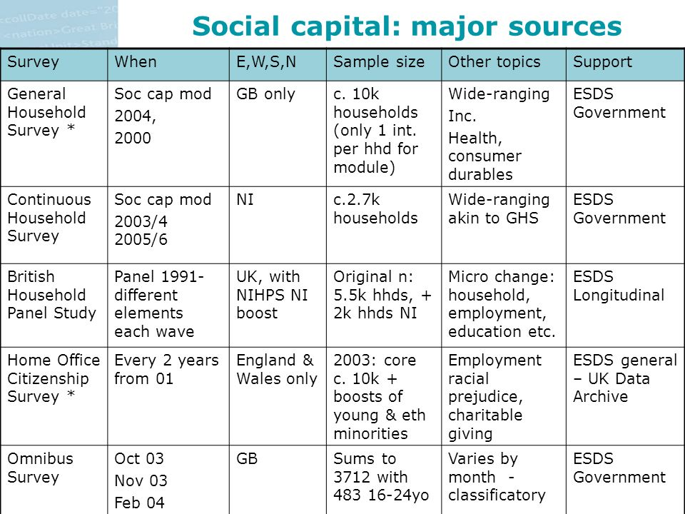 Social capital: major sources SurveyWhenE,W,S,NSample sizeOther topicsSupport General Household Survey * Soc cap mod 2004, 2000 GB onlyc.