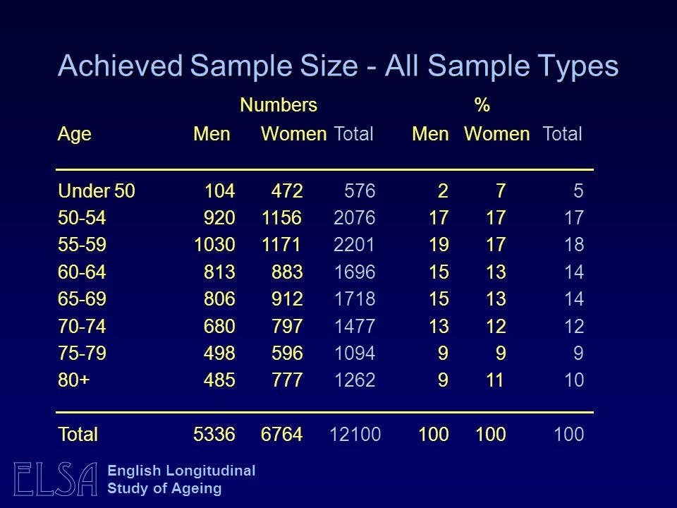 ELSA English Longitudinal Study of Ageing Achieved Sample Size - All Sample Types Numbers % Age MenWomen Total MenWomen Total Under 50 104 472 576 2 7